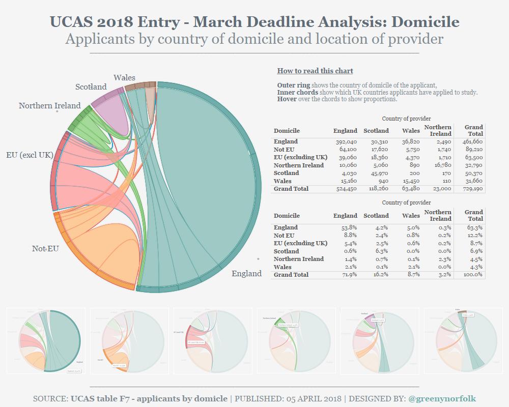 UCAS 2018 March deadline_Domicile of Applicants